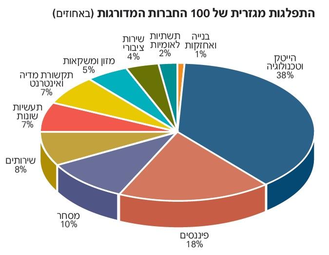 באיזה חברה הישראלים חושבים שהכי טוב לעבוד ?