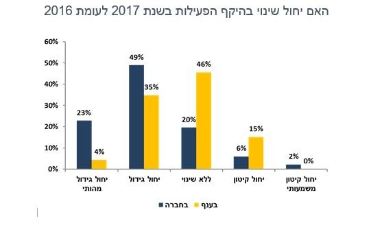 47% מהקבלנים צופים שהמחירים ימשיכו לעלות