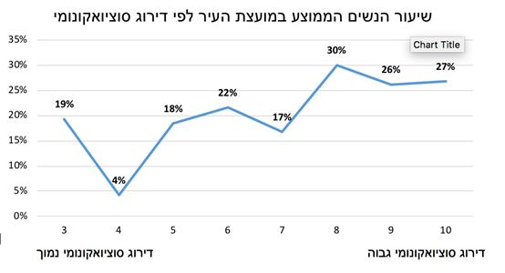 נציגות נשית נמוכה במועצות הערים בישראל