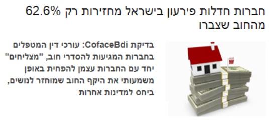 חברות חדלות פירעון בישראל מחזירות רק 62.6% מהחוב שצברו