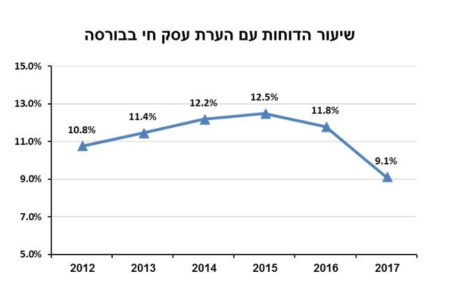 שיפור במצב החברות בבורסה בתל אביב – רק 9.1% מהן עם הערות עסק חי בדו״חות 2017