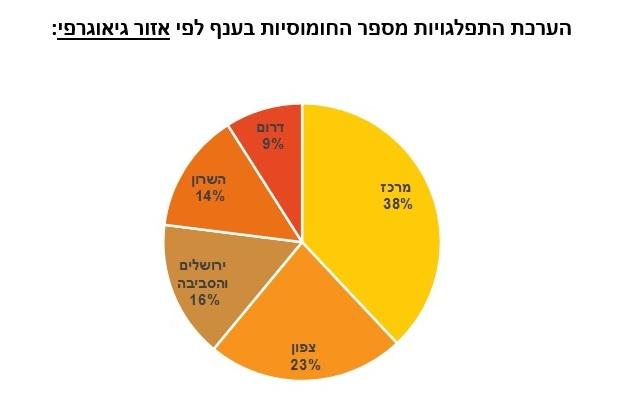 CofaceBdi : ישראלים מוציאים בחומוסיות 750 מיליון ₪ בשנה