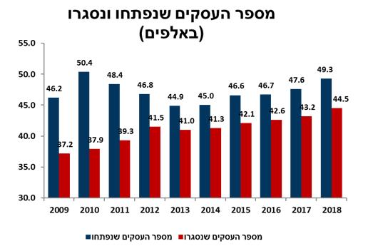 מספר העסקים שנסגרו ב 2018 – איזכורים של הסקירה בתקשורת