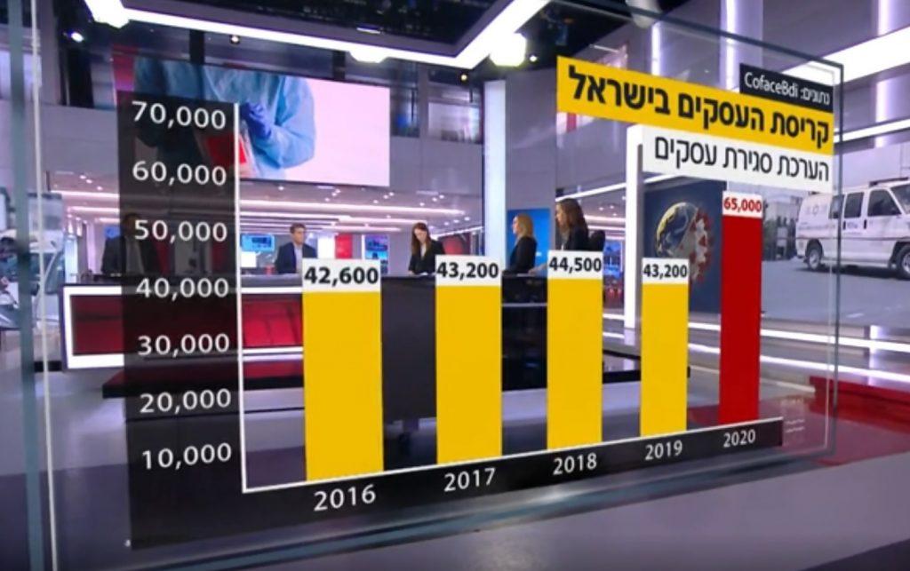 חדשות 12 : לפי הערכה שקיימה חברת המידע העסקי CofaceBdi, עשרות אלפי עסקים בישראל צפויים לקרוס
